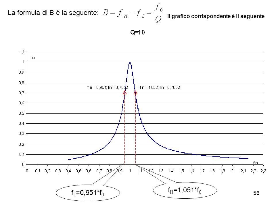 56 La formula di B è la seguente: f L =0,951*f 0 f H =1,051*f 0 Il grafico corrispondente è il seguente