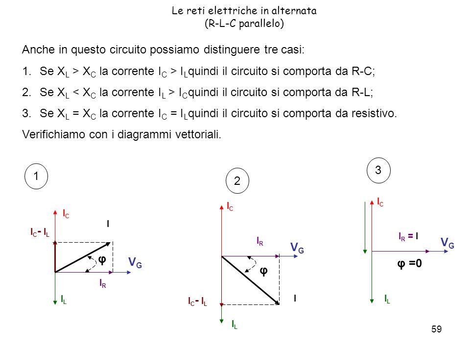 59 Le reti elettriche in alternata (R-L-C parallelo) Anche in questo circuito possiamo distinguere tre casi: 1.Se X L > X C la corrente I C > I L quindi il circuito si comporta da R-C; 2.Se X L I C quindi il circuito si comporta da R-L; 3.Se X L = X C la corrente I C = I L quindi il circuito si comporta da resistivo.