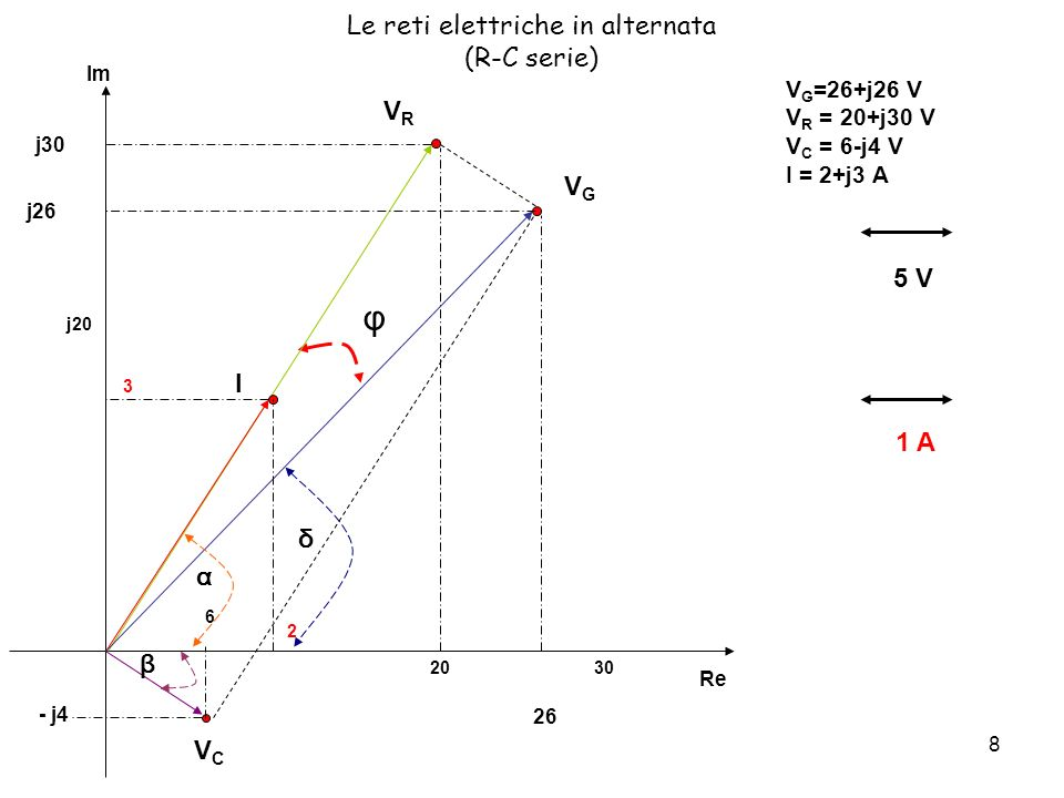 8 Le reti elettriche in alternata (R-C serie) V G =26+j26 V V R = 20+j30 V V C = 6-j4 V I = 2+j3 A 5 V 1 A φ Re Im 6 2030 - j4 j20 j30 VRVR 2 3 I 26 j26 VCVC δ α β VGVG