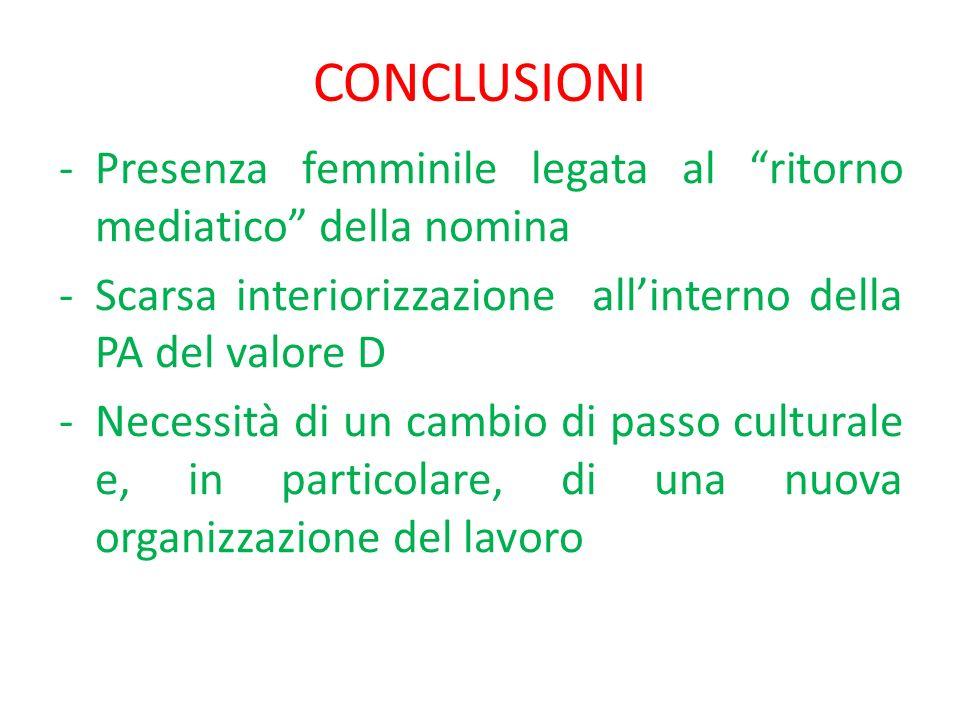 CONCLUSIONI -Presenza femminile legata al ritorno mediatico della nomina -Scarsa interiorizzazione allinterno della PA del valore D -Necessità di un cambio di passo culturale e, in particolare, di una nuova organizzazione del lavoro