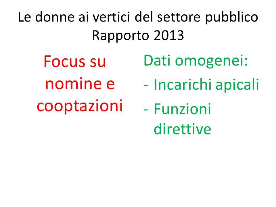 Le donne ai vertici del settore pubblico Rapporto 2013 Focus su nomine e cooptazioni Dati omogenei: -Incarichi apicali -Funzioni direttive