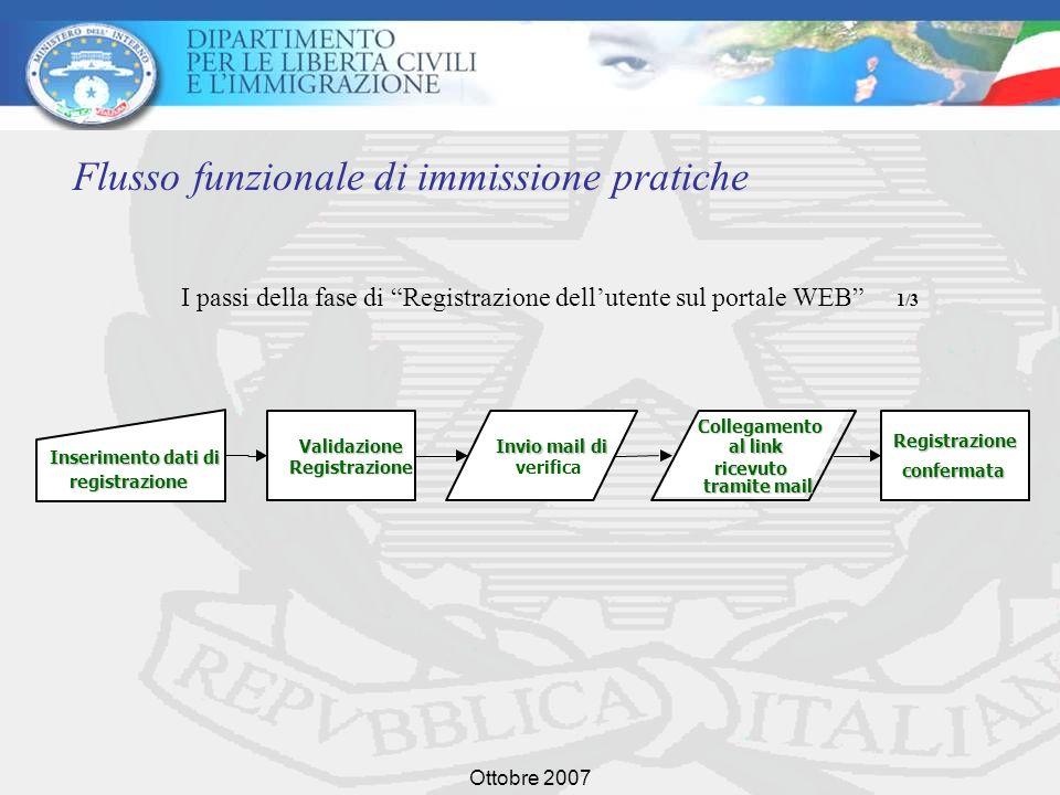 Ottobre 2007 Flusso funzionale di immissione pratiche Inserimento dati di registrazione Validazione Registrazione Invio mail di verifica Collegamento al link ricevuto tramite mail Registrazione confermata I passi della fase di Registrazione dellutente sul portale WEB 1/3