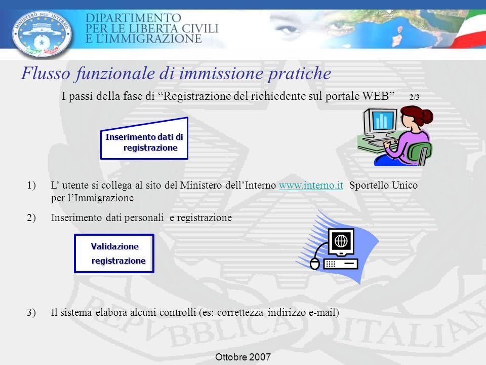 Ottobre 2007 4) Accertata la registrazione, il sistema invia una mail allutente con comunicazione della avvenuta registrazione, con indicazione di log-in (che sarà lo stesso indirizzo e-mail), password ed un link alla pagina di conferma registrazione; Registrazione confermata Collegamento al link ricevuto tramite mail 5) Accesso al link in cui si formalizza la registrazione Flusso della fase di Registrazione del richiedente sul portale WEB 3/3 Invio mail di verifica Flusso funzionale di immissione pratiche