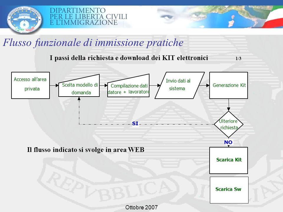 Ottobre 2007 I passi della richiesta e download dei KIT elettronici 1/3 Flusso funzionale di immissione pratiche Accesso allarea privata Scelta modell