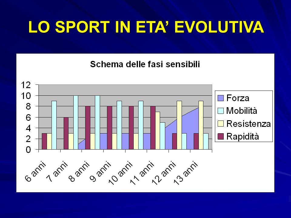 LO SPORT IN ETA EVOLUTIVA