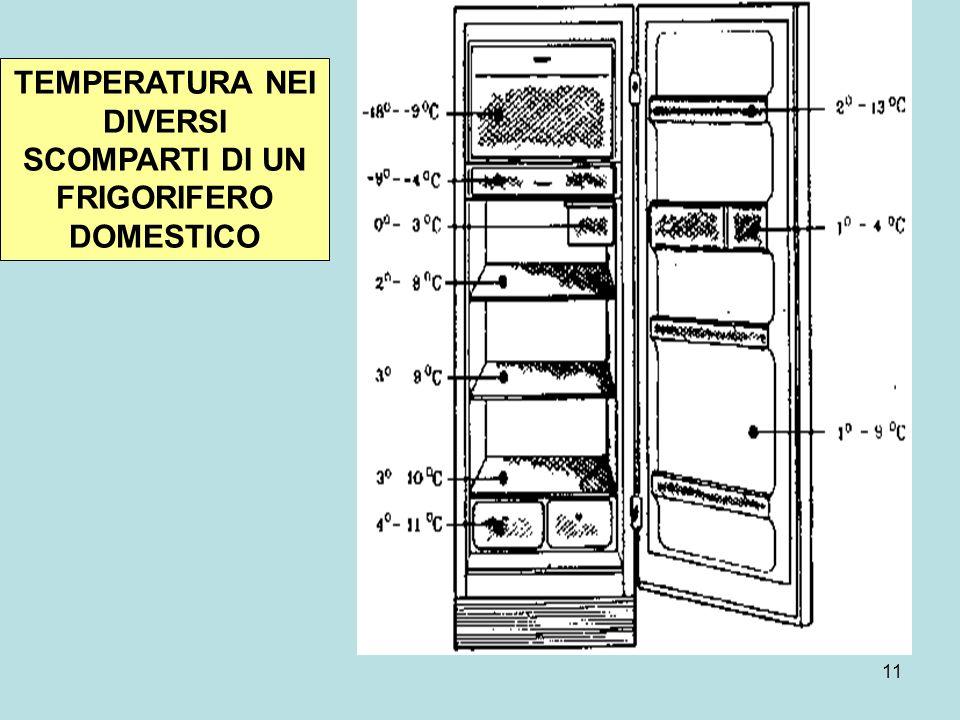 11 TEMPERATURA NEI DIVERSI SCOMPARTI DI UN FRIGORIFERO DOMESTICO