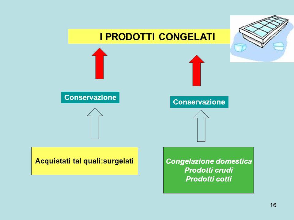16 I PRODOTTI CONGELATI Acquistati tal quali:surgelati Conservazione Congelazione domestica Prodotti crudi Prodotti cotti Conservazione