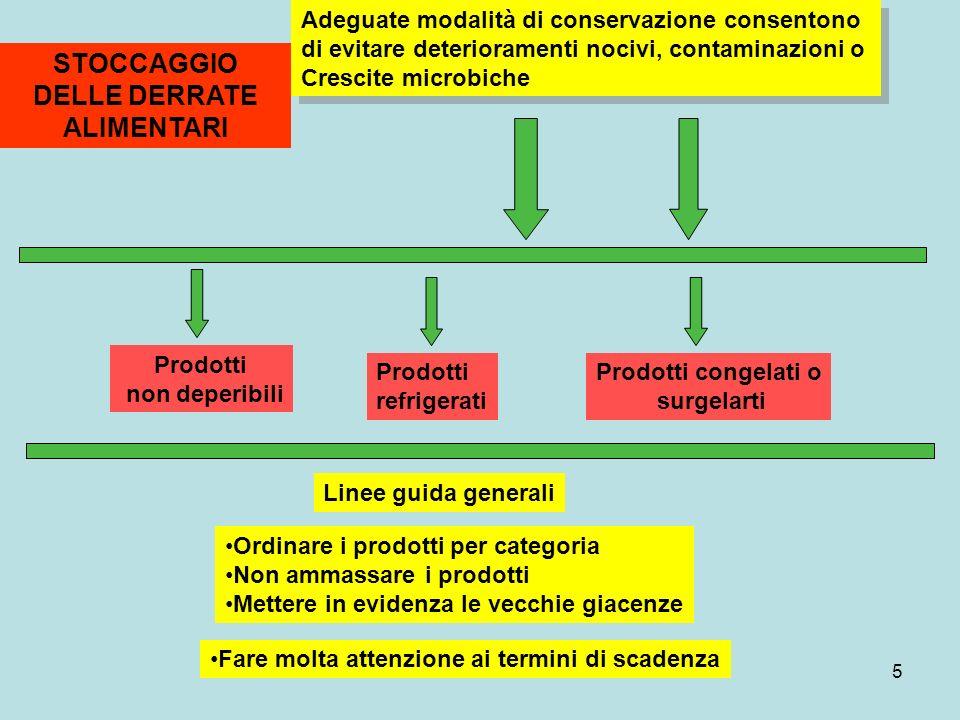 5 STOCCAGGIO DELLE DERRATE ALIMENTARI Adeguate modalità di conservazione consentono di evitare deterioramenti nocivi, contaminazioni o Crescite microb