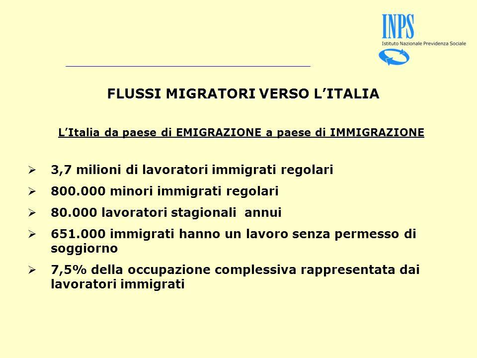 FLUSSI MIGRATORIVERSO LITALIA FLUSSI MIGRATORI VERSO LITALIA EMIGRAZIONE IMMIGRAZIONE LItalia da paese di EMIGRAZIONE a paese di IMMIGRAZIONE 3,7 milioni di lavoratori immigrati regolari 800.000 minori immigrati regolari 80.000 lavoratori stagionali annui 651.000 immigrati hanno un lavoro senza permesso di soggiorno 7,5% della occupazione complessiva rappresentata dai lavoratori immigrati