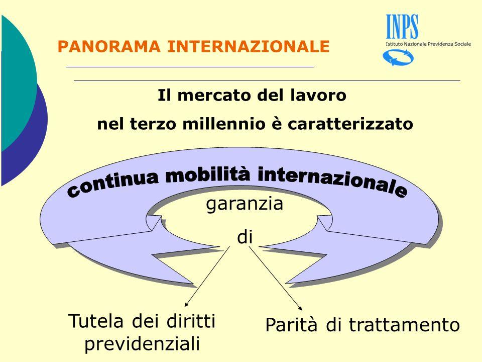 PANORAMA INTERNAZIONALE 3,7 milioni lavoratori regolari 800 mila minori regolari 80 mila stagionali annui 651 mila lavoratori senza permesso di soggiorno 7,5% delloccupazione complessiva in Italia è di lavoratori stranieri