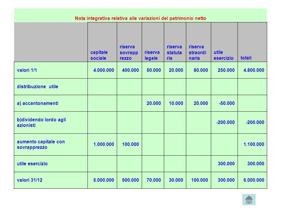 Nota integrativa relativa alle variazioni del patrimonio netto capitale sociale riserva sovrapp rezzo riserva legale riserva statuta ria riserva strao