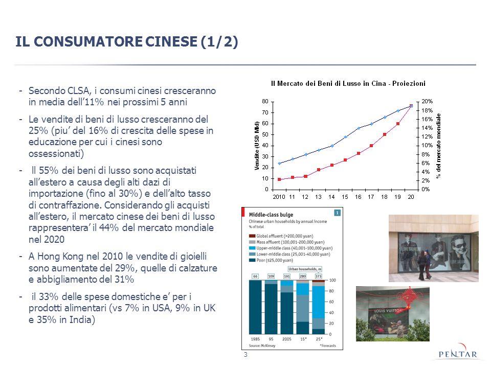 3 IL CONSUMATORE CINESE (1/2) -Secondo CLSA, i consumi cinesi cresceranno in media dell11% nei prossimi 5 anni -Le vendite di beni di lusso cresceranno del 25% (piu del 16% di crescita delle spese in educazione per cui i cinesi sono ossessionati) - ll 55% dei beni di lusso sono acquistati allestero a causa degli alti dazi di importazione (fino al 30%) e dellalto tasso di contraffazione.