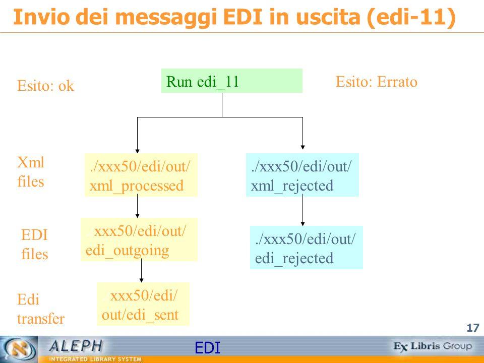 EDI 17 Invio dei messaggi EDI in uscita (edi-11) Run edi_11 Esito: ok Esito: Errato./xxx50/edi/out/ xml_processed./xxx50/edi/out/ xml_rejected./xxx50/edi/out/ edi_outgoing Xml files./xxx50/edi/out/ edi_outgoing EDI files./xxx50/edi/ out/edi_sent Edi transfer./xxx50/edi/out/ edi_rejected