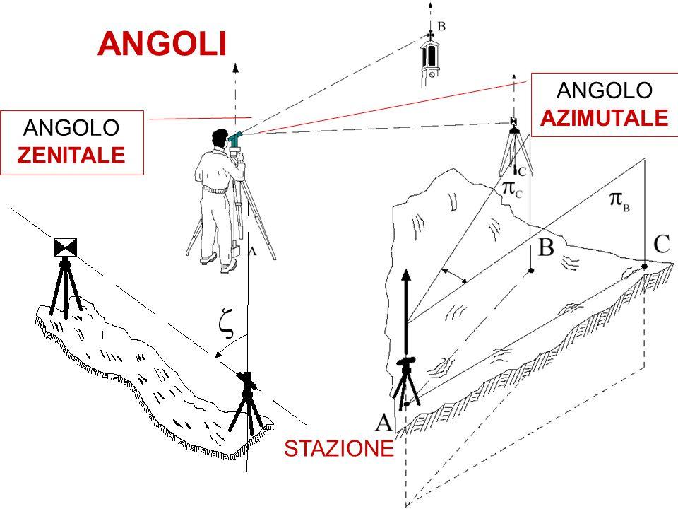 ANGOLI ANGOLO ZENITALE ANGOLO AZIMUTALE STAZIONE