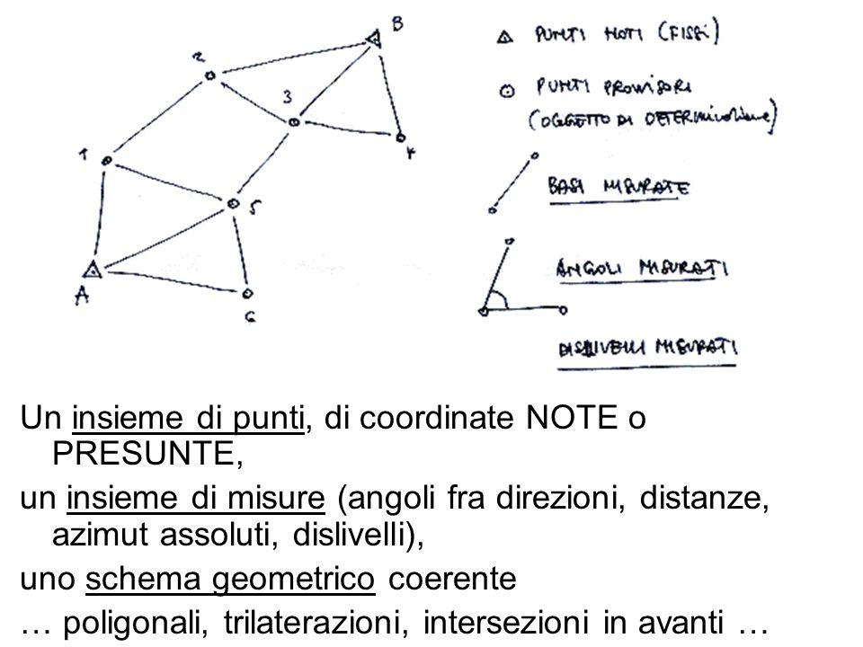 Un insieme di punti, di coordinate NOTE o PRESUNTE, un insieme di misure (angoli fra direzioni, distanze, azimut assoluti, dislivelli), uno schema geo