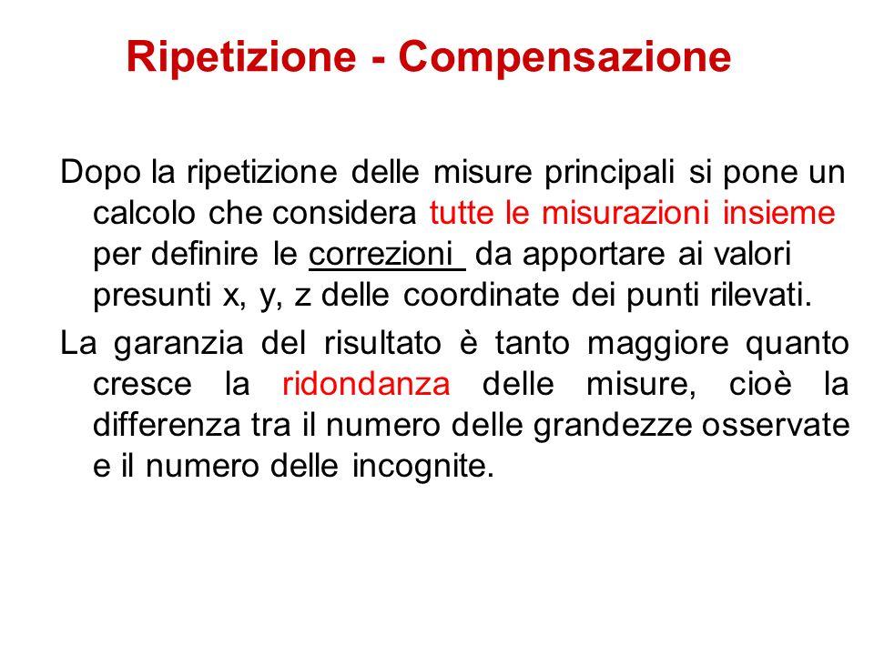 Ripetizione - Compensazione Dopo la ripetizione delle misure principali si pone un calcolo che considera tutte le misurazioni insieme per definire le