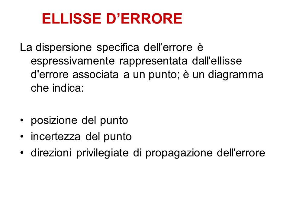 ELLISSE DERRORE La dispersione specifica dellerrore è espressivamente rappresentata dall'ellisse d'errore associata a un punto; è un diagramma che ind