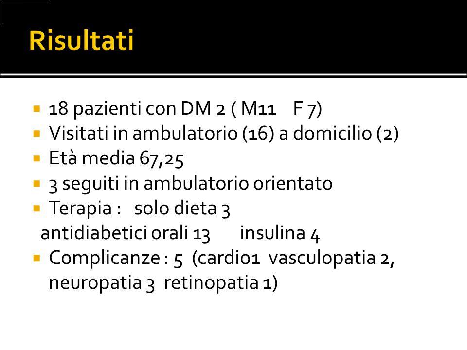 18 pazienti con DM 2 ( M11 F 7) Visitati in ambulatorio (16) a domicilio (2) Età media 67,25 3 seguiti in ambulatorio orientato Terapia : solo dieta 3