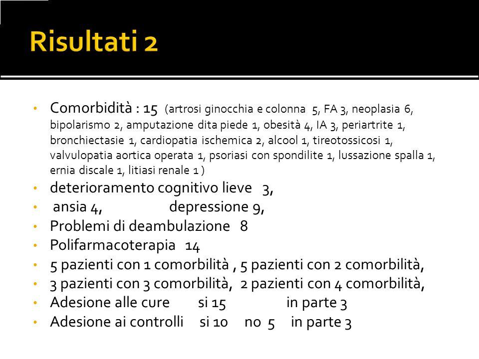 Comorbidità : 15 (artrosi ginocchia e colonna 5, FA 3, neoplasia 6, bipolarismo 2, amputazione dita piede 1, obesità 4, IA 3, periartrite 1, bronchiec