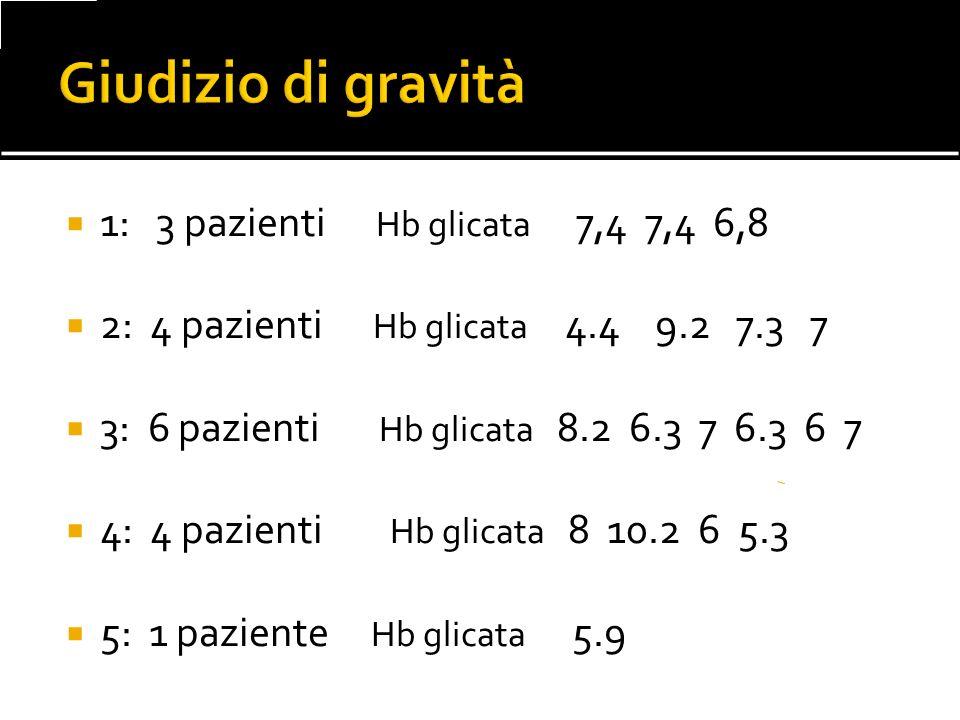 1: 3 pazienti Hb glicata 7,4 7,4 6,8 2: 4 pazienti Hb glicata 4.4 9.2 7.3 7 3: 6 pazienti Hb glicata 8.2 6.3 7 6.3 6 7 4: 4 pazienti Hb glicata 8 10.2