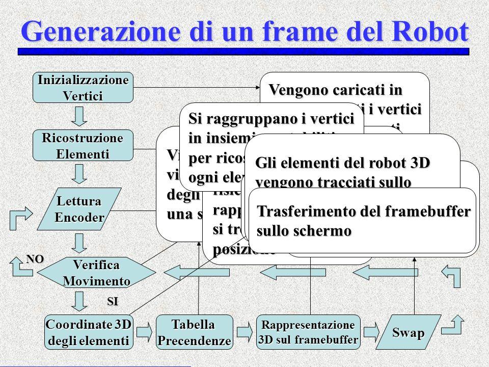 Generazione di un frame del Robot InizializzazioneVertici RicostruzioneElementi LetturaEncoder VerificaMovimento Coordinate 3D degli elementi TabellaP