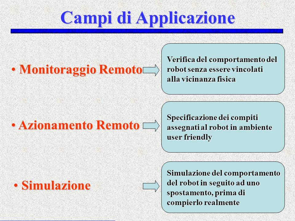 Campi di Applicazione Monitoraggio Remoto Monitoraggio Remoto Azionamento Remoto Azionamento Remoto Simulazione Simulazione Verifica del comportamento