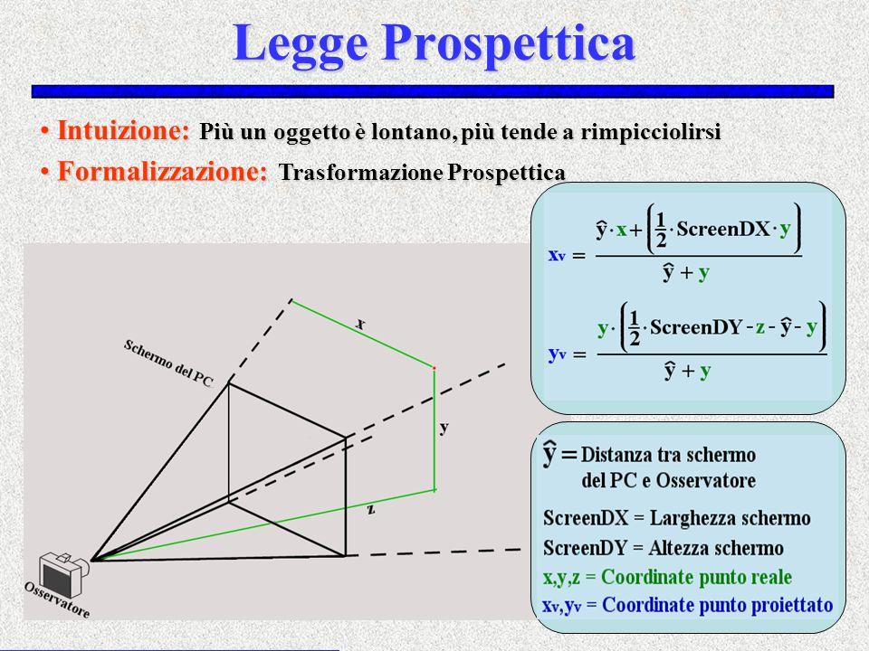 Legge Prospettica Intuizione: Più un oggetto è lontano, più tende a rimpicciolirsi Intuizione: Più un oggetto è lontano, più tende a rimpicciolirsi Fo