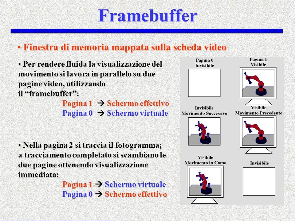 Framebuffer Finestra di memoria mappata sulla scheda video Finestra di memoria mappata sulla scheda video Per rendere fluida la visualizzazione del mo