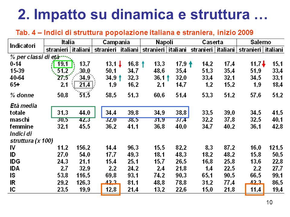 10 2.Impatto su dinamica e struttura … Tab.