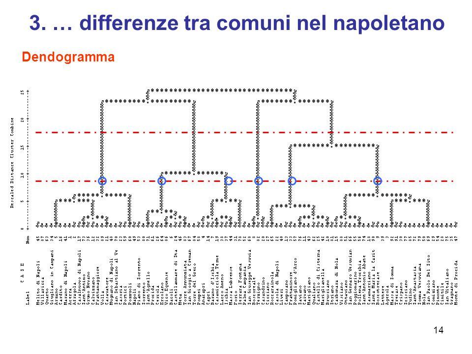 14 3. … differenze tra comuni nel napoletano Dendogramma