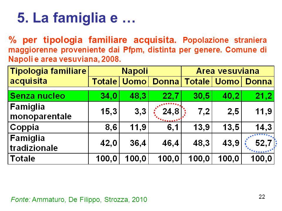 22 5.La famiglia e … % per tipologia familiare acquisita.