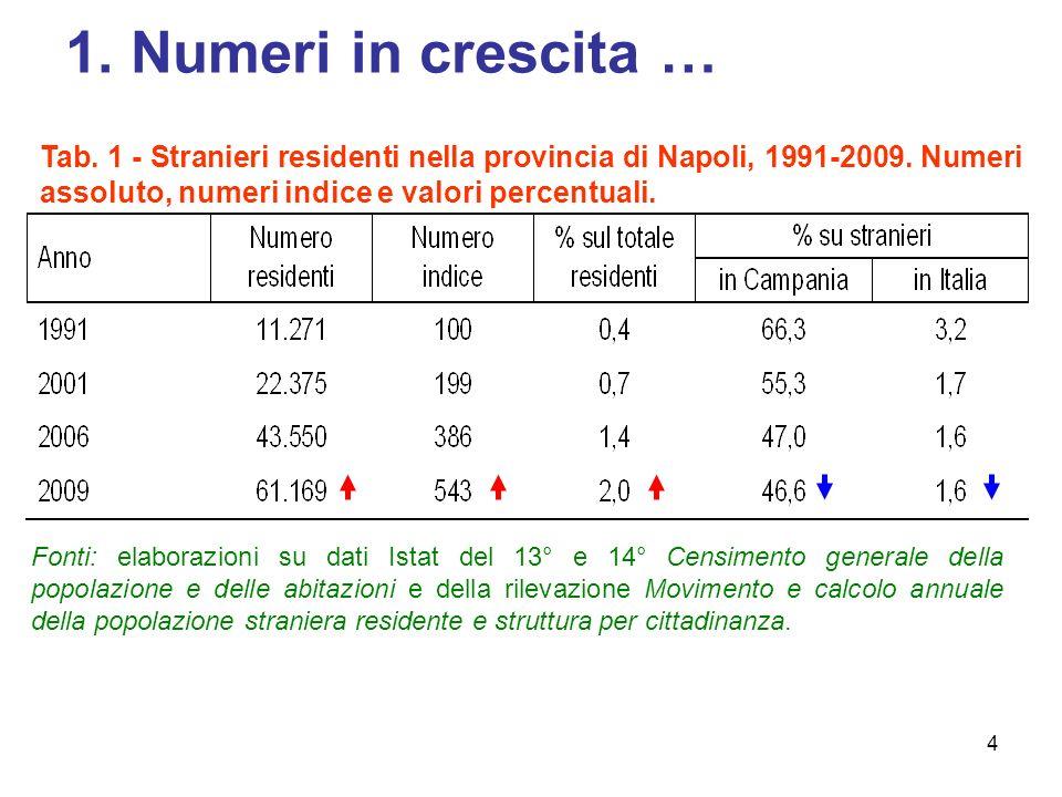 4 1.Numeri in crescita … Tab. 1 - Stranieri residenti nella provincia di Napoli, 1991-2009.