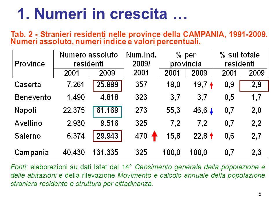 5 1.Numeri in crescita … Tab. 2 - Stranieri residenti nelle province della CAMPANIA, 1991-2009.