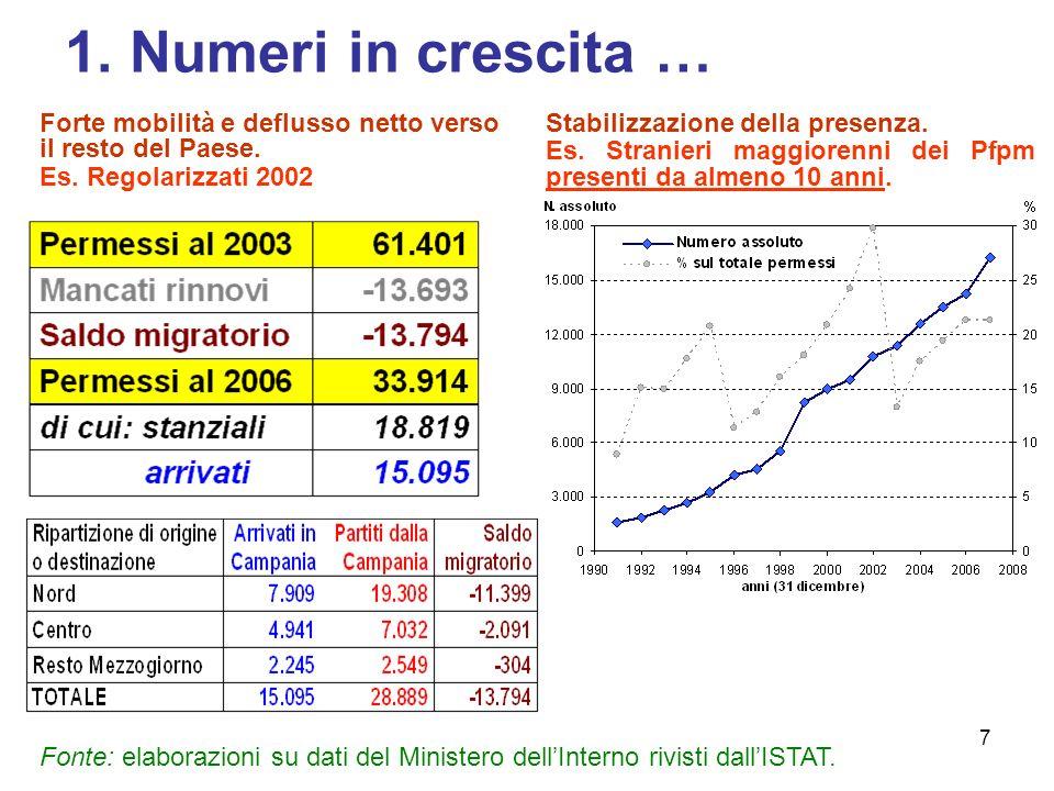 7 1.Numeri in crescita … Stabilizzazione della presenza.