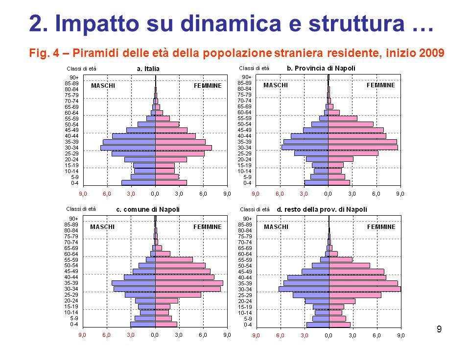 9 2.Impatto su dinamica e struttura … Fig.