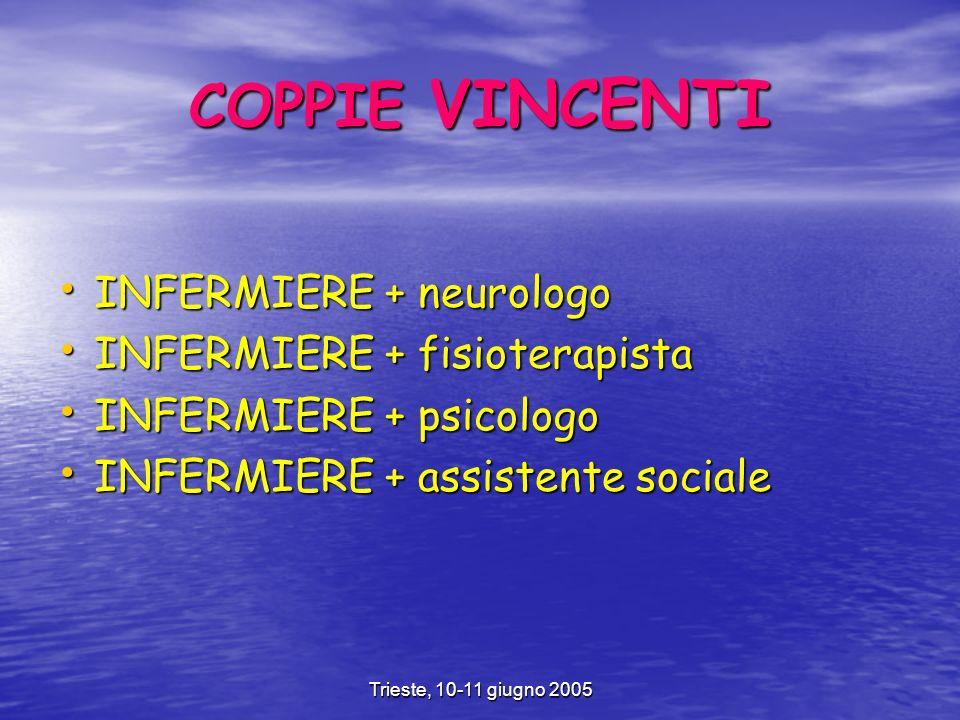 Trieste, 10-11 giugno 2005 COPPIE VINCENTI INFERMIERE + neurologo INFERMIERE + neurologo INFERMIERE + fisioterapista INFERMIERE + fisioterapista INFERMIERE + psicologo INFERMIERE + psicologo INFERMIERE + assistente sociale INFERMIERE + assistente sociale