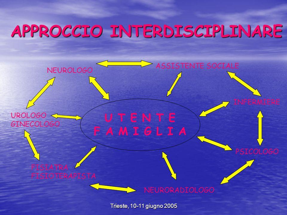 Trieste, 10-11 giugno 2005 APPROCCIO INTERDISCIPLINARE U T E N T E F A M I G L I A NEUROLOGO INFERMIERE ASSISTENTE SOCIALE FISIATRA FISIOTERAPISTA NEURORADIOLOGO UROLOGO GINECOLOGO PSICOLOGO