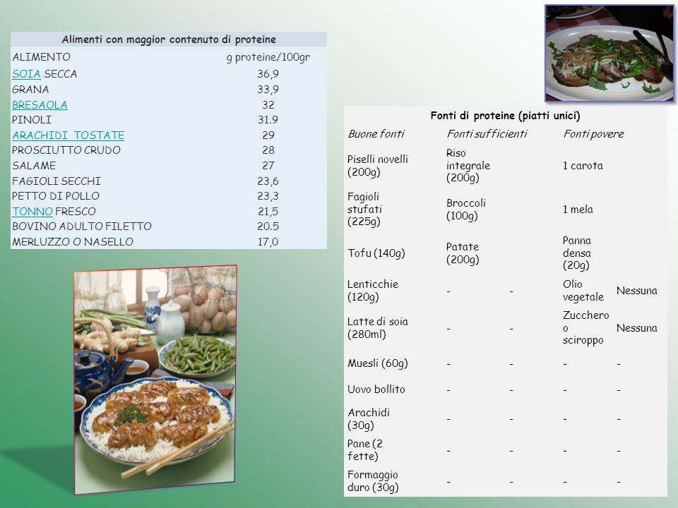 Alimenti con maggior contenuto di proteine ALIMENTOg proteine/100gr SOIASOIA SECCA36,9 GRANA33,9 BRESAOLA32 PINOLI31.9 ARACHIDI TOSTATE29 PROSCIUTTO C