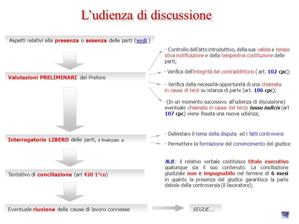 ( continua ) COSTITUZIONE DEL CONVENUTO COSTITUZIONE DEL CONVENUTO: il convenuto si costituisce attraverso il deposito in cancelleria di una memoria d