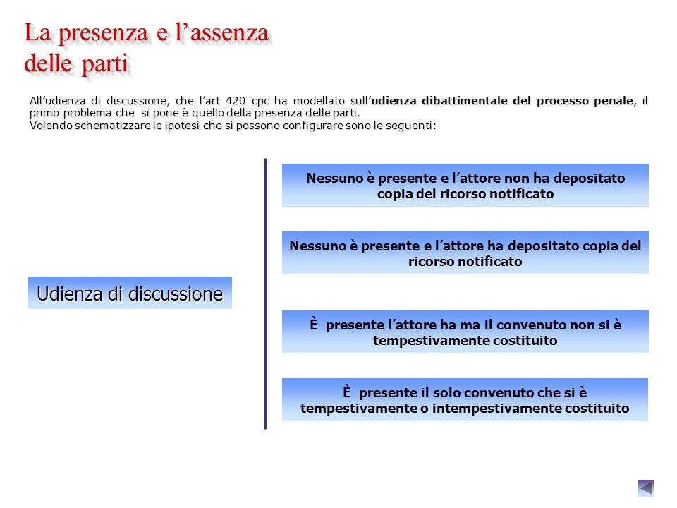 Art. 421 : disposizioni particolari in tema di assunzione dei mezzi di prova - Accesso al luogo di lavoro : - Accesso al luogo di lavoro : laccesso è