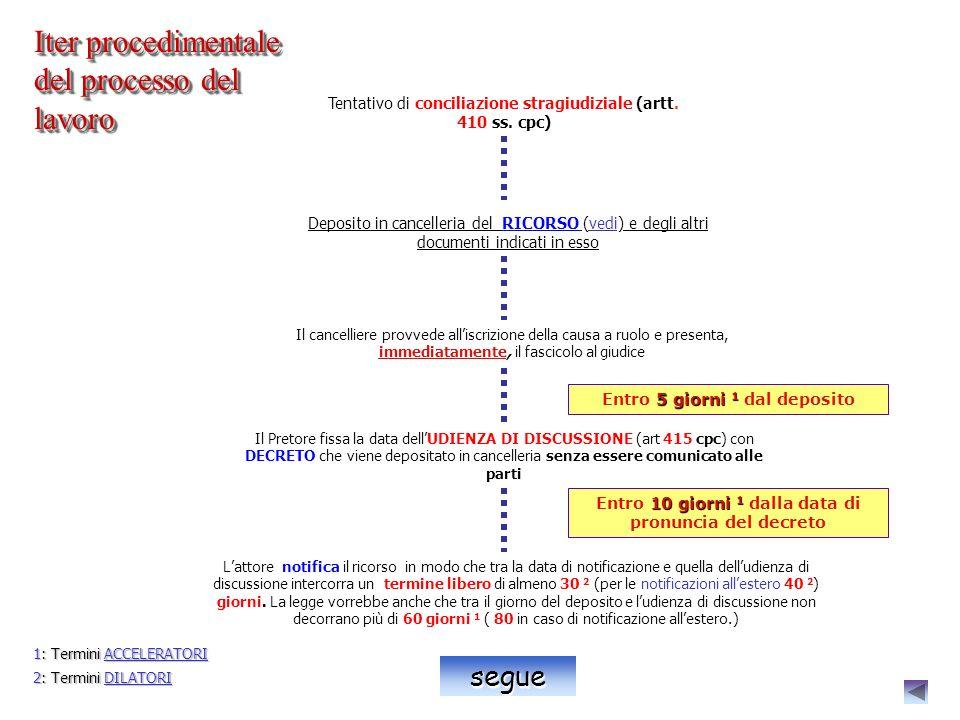 Tentativo di conciliazione stragiudiziale (artt.410 ss.