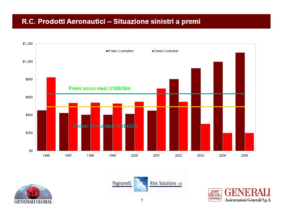 Risk Management e Assicurazione per lIndustria e le Attivita Aeronautiche Workshop 1. RC Prodotti Aeronautici: Aspetti Assicurativi Introduce: Massimo