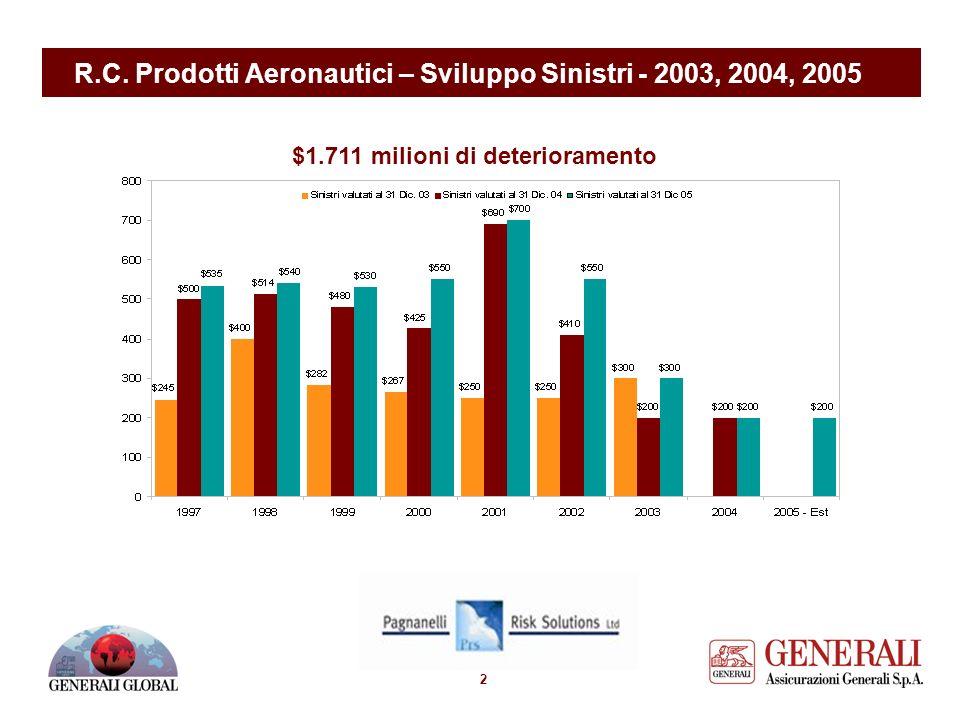 1 R.C. Prodotti Aeronautici – Situazione sinistri a premi Premi annui medi US$638m Sinistri Annui Medi US$493m