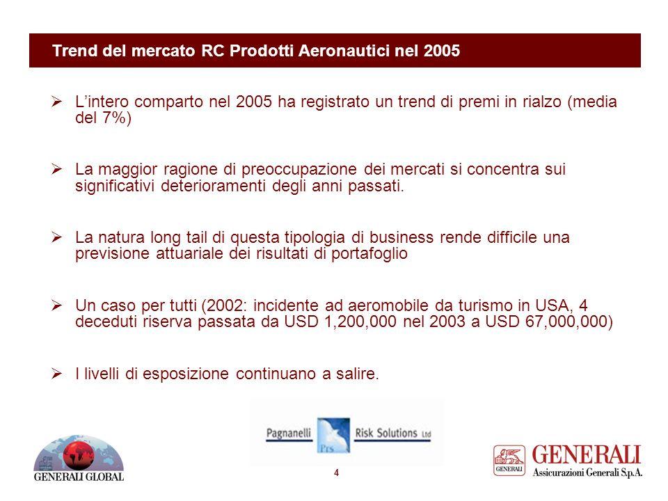 3 Curve di sviluppo sinistri RC Prodotti/Corpi & RC (esempio limitato al portafoglio Generali UK al 3 trim. 06)