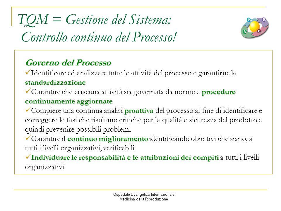 Ospedale Evangelico Internazionale Medicina della Riproduzione TQM = Gestione del Sistema: Controllo continuo del Processo.