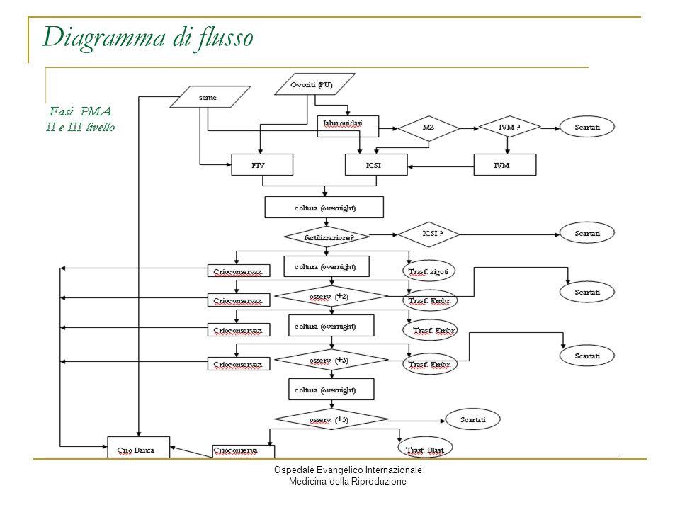 Ospedale Evangelico Internazionale Medicina della Riproduzione Diagramma di flusso