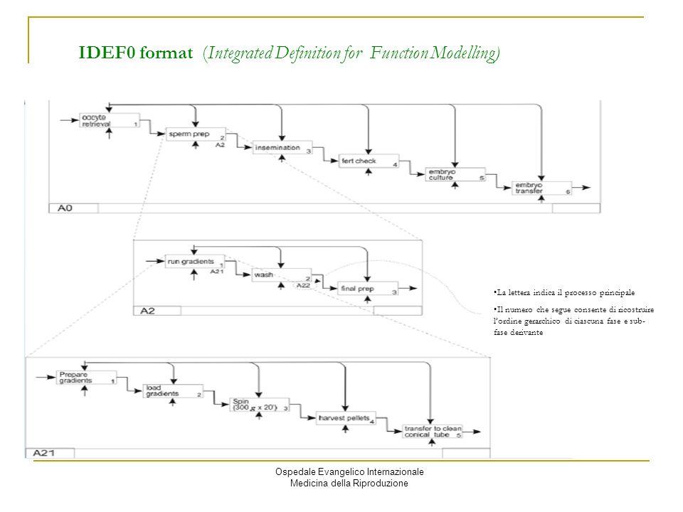 Ospedale Evangelico Internazionale Medicina della Riproduzione IDEF0 format (Integrated Definition for Function Modelling) Il La lettera indica il processo principale Il numero che segue consente di ricostruire lordine gerarchico di ciascuna fase e sub- fase derivante
