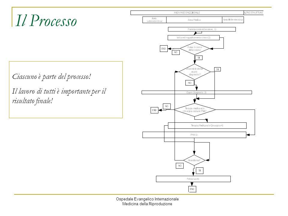 Ospedale Evangelico Internazionale Medicina della Riproduzione Il Processo Ciascuno è parte del processo.