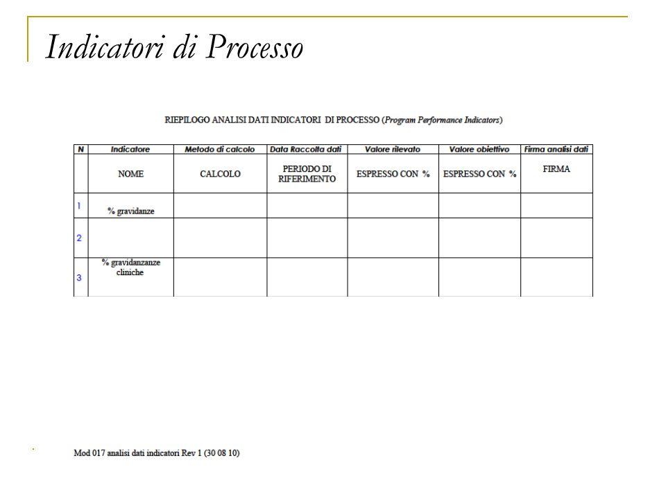 Ospedale Evangelico Internazionale Medicina della Riproduzione Indicatori di Processo