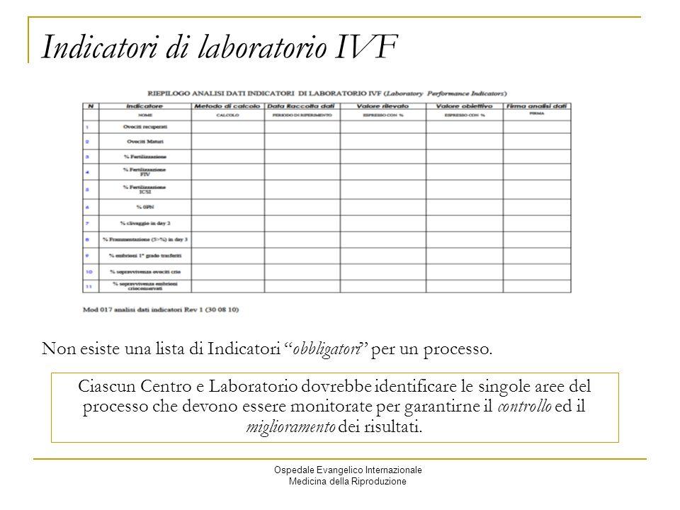 Ospedale Evangelico Internazionale Medicina della Riproduzione Indicatori di laboratorio IVF Non esiste una lista di Indicatori obbligatori per un processo.
